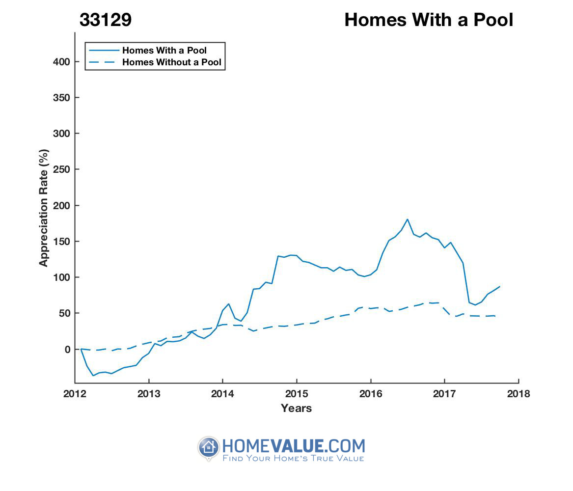 1 Homes With A Pool Homes have appreciated 2.5x faster since 03/15/2012.