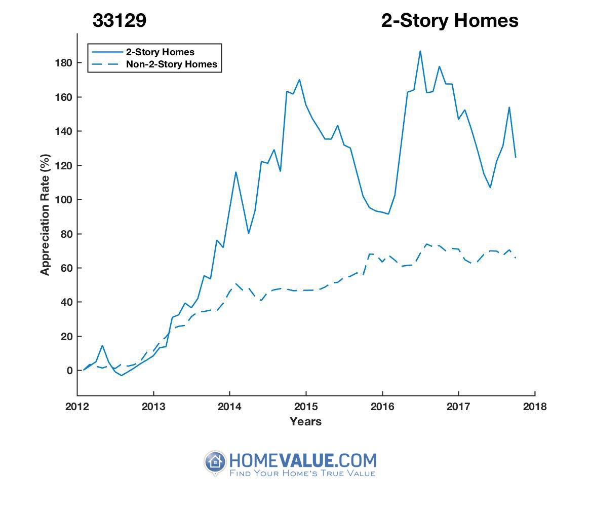 2 Stories Homes have appreciated 61% faster since 09/15/2012.