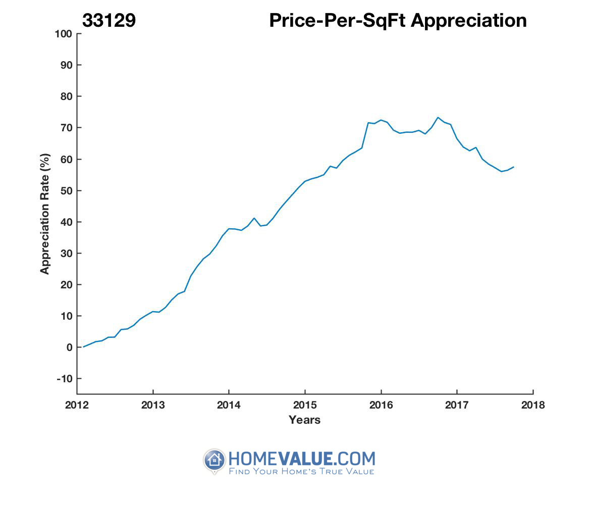 Average Price Per Sq.Ft. 33129