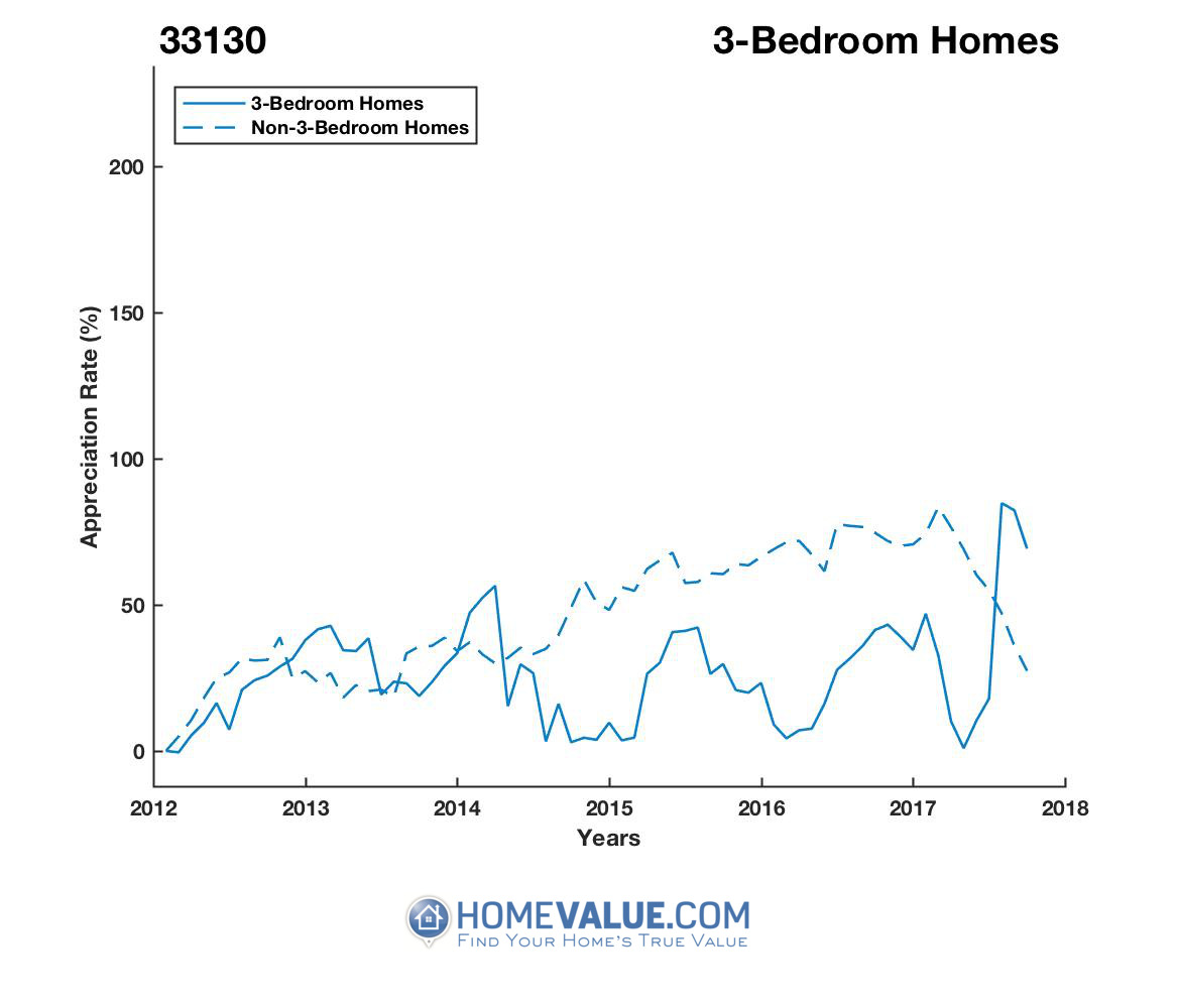 3 Bedrooms Homes have appreciated 81% faster since 03/15/2016.