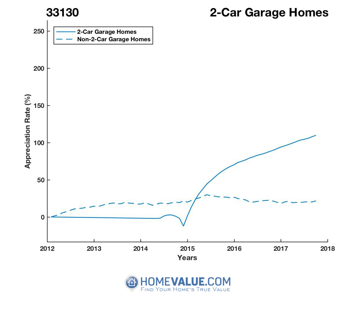 2 Car Garage Homes have appreciated 2.1x faster since 09/15/2013.