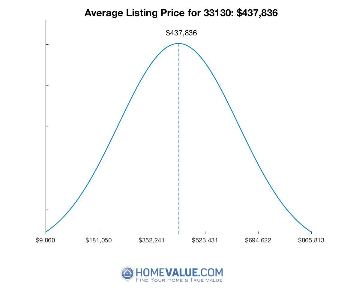 Average List Price 33130