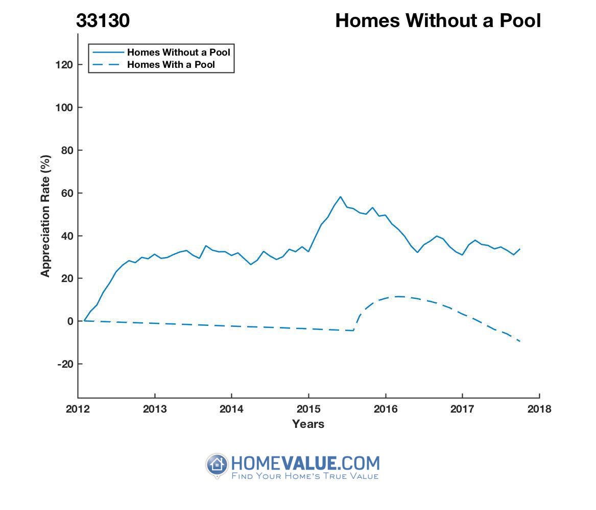 Homes Without A Pool Homes have appreciated 34% faster since 03/15/2012.