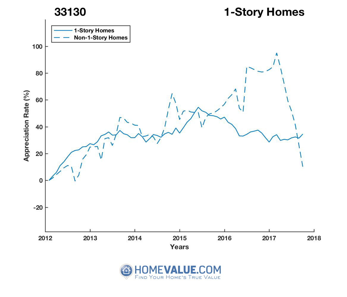1 Story Homes have appreciated 44% faster since 03/15/2017.