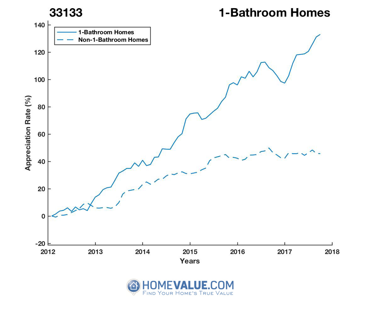 1 Bathroom Homes have appreciated 87% faster since 09/15/2012.