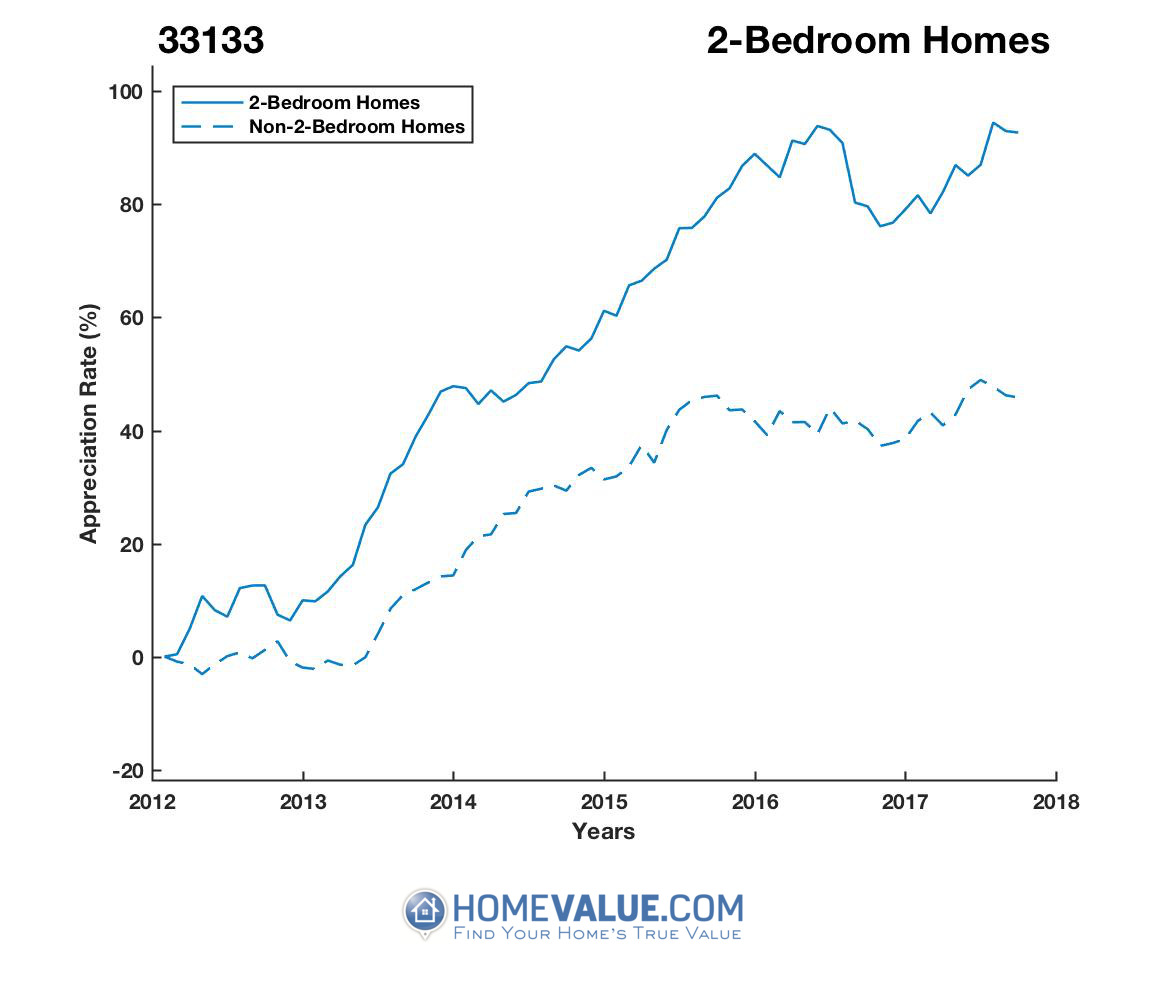 2 Bedrooms Homes have appreciated 36% faster since 03/15/2012.