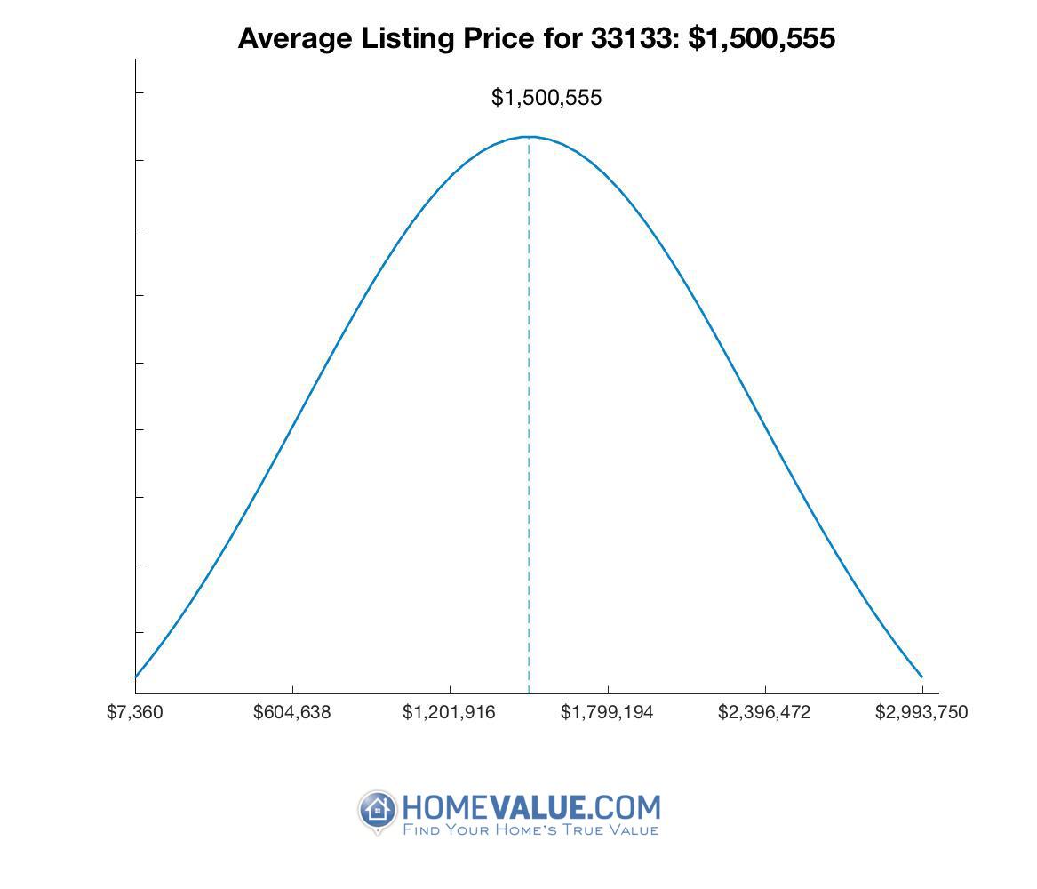 Average List Price 33133