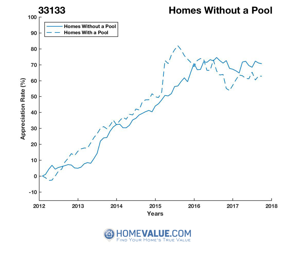 Homes Without A Pool Homes have appreciated 19% faster since 03/15/2015.