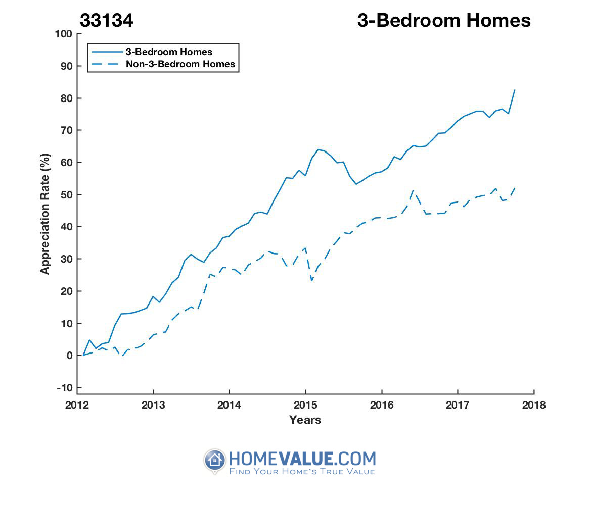 3 Bedrooms Homes have appreciated 29% faster since 03/15/2012.