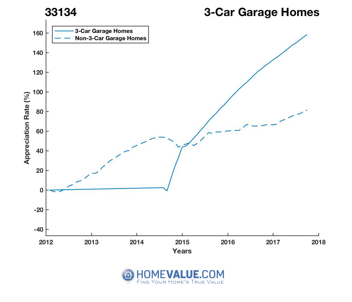 3 Car Garage Homes have appreciated 2.3x faster since 03/15/2014.