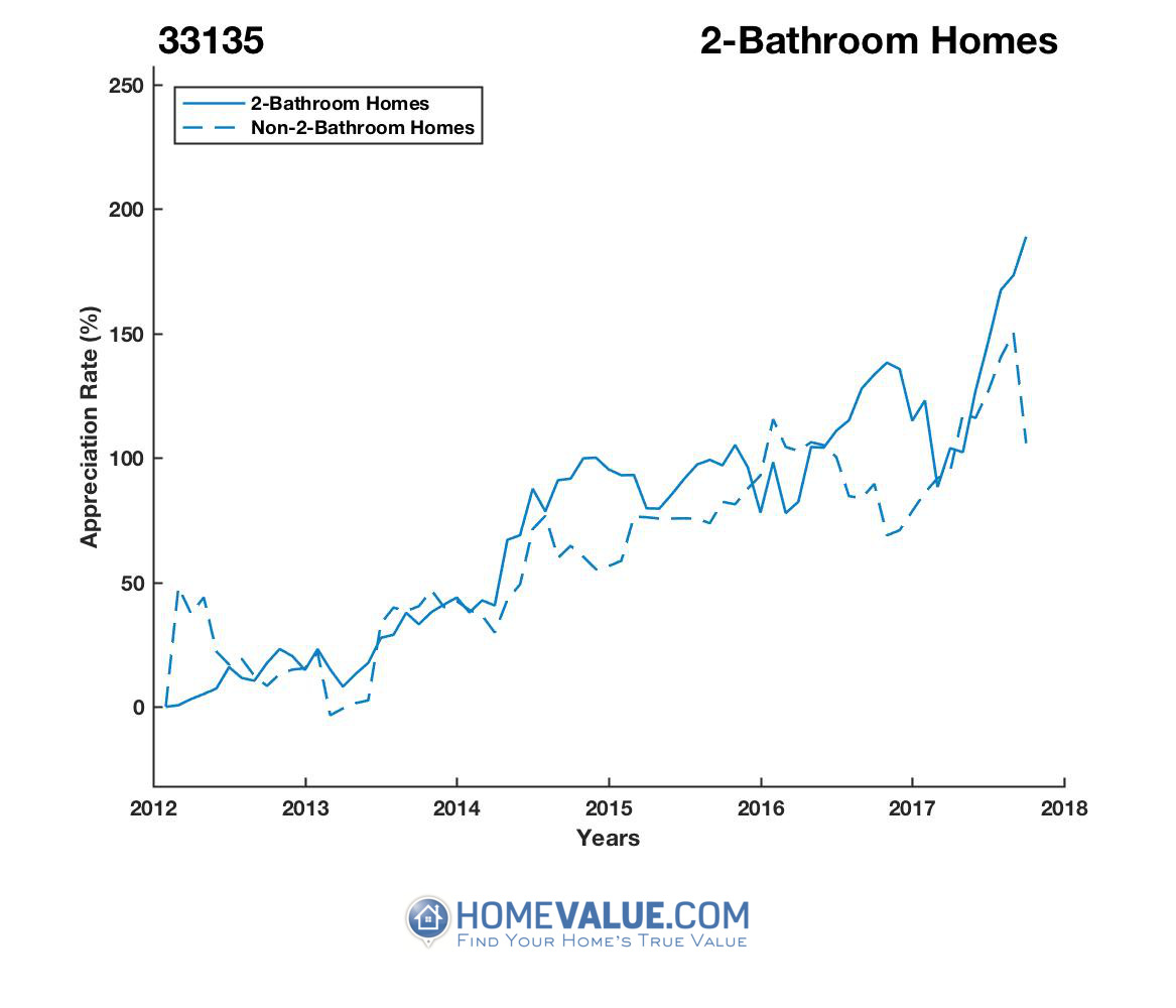 2 Bathrooms Homes have appreciated 2.2x faster since 03/15/2012.