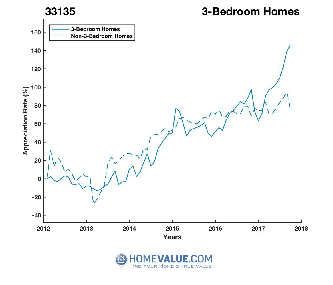 3 Bedrooms Homes have appreciated 2.1x faster since 09/15/2013.
