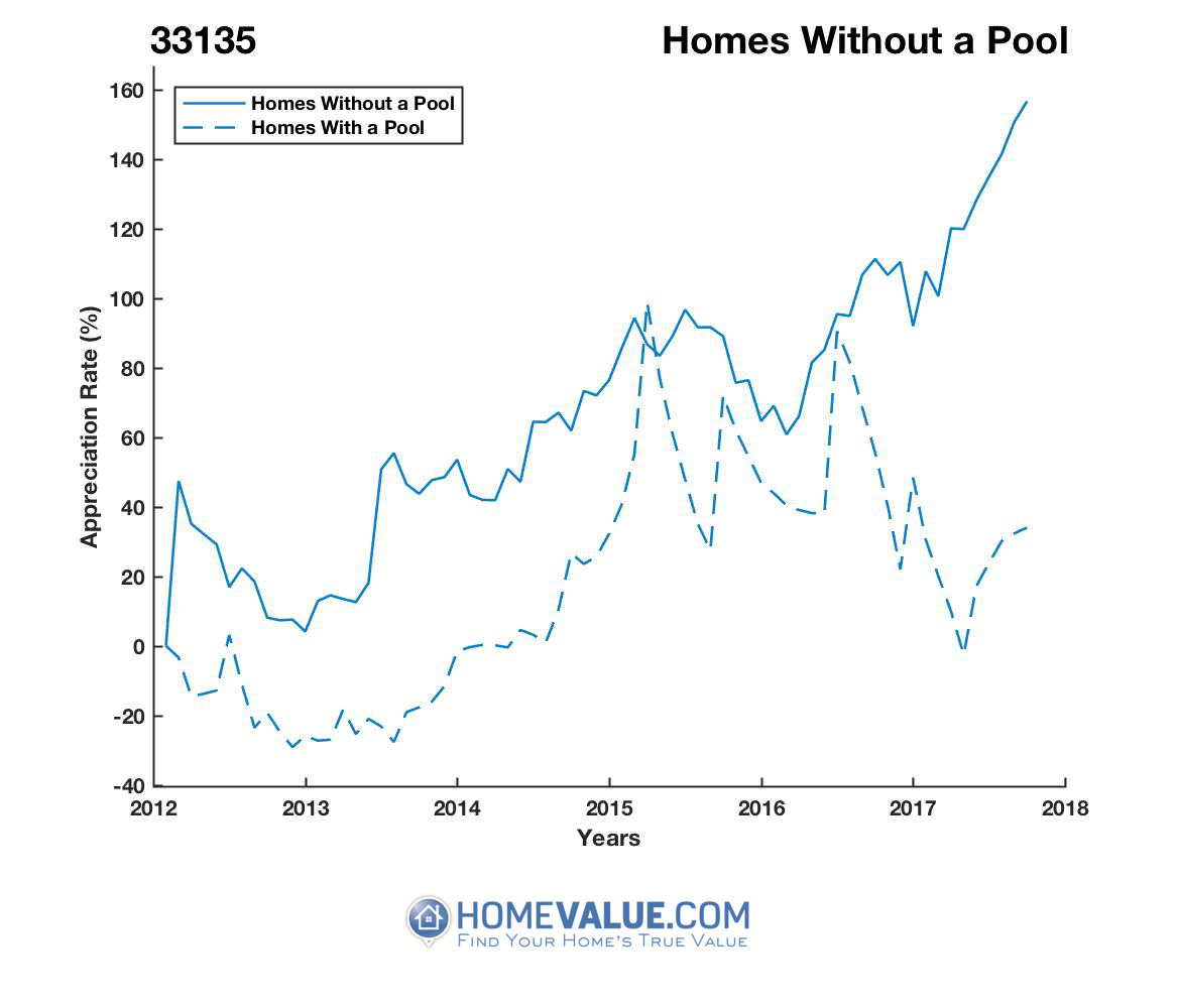 Homes Without A Pool Homes have appreciated 71% faster since 09/15/2012.