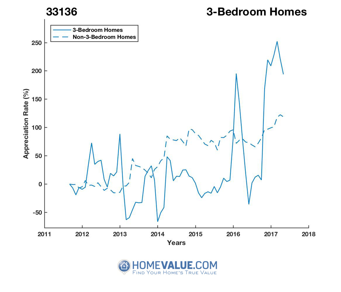 3 Bedrooms Homes have appreciated 5.1x faster since 03/15/2013.