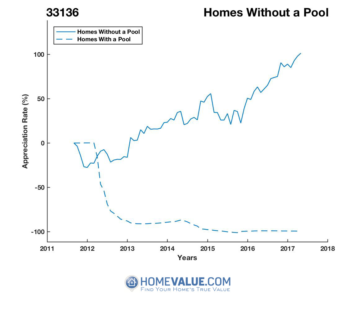 Homes Without A Pool Homes have appreciated 3.7x faster since 09/15/2012.