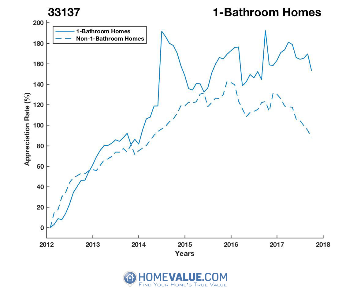 1 Bathroom Homes have appreciated 72% faster since 03/15/2012.