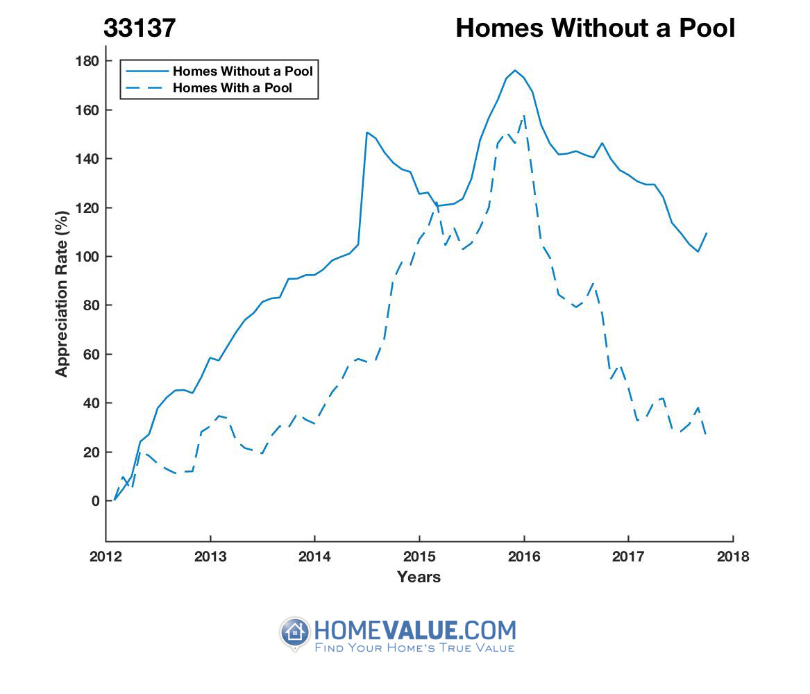 Homes Without A Pool Homes have appreciated 70% faster since 03/15/2012.