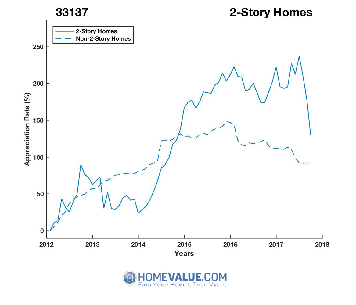 2 Stories Homes have appreciated 63% faster since 03/15/2013.