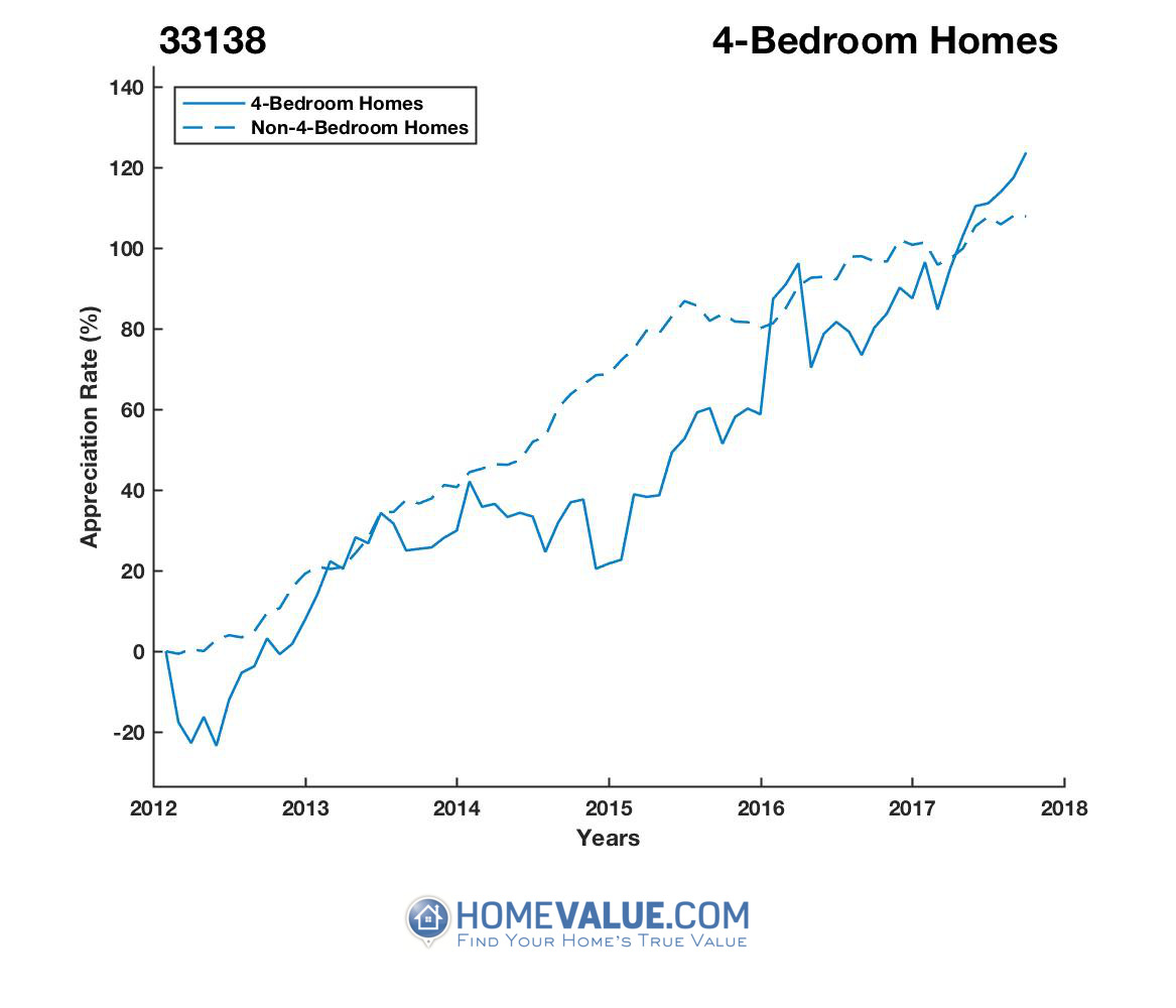 4 Bedrooms Homes have appreciated 84% faster since 03/15/2012.