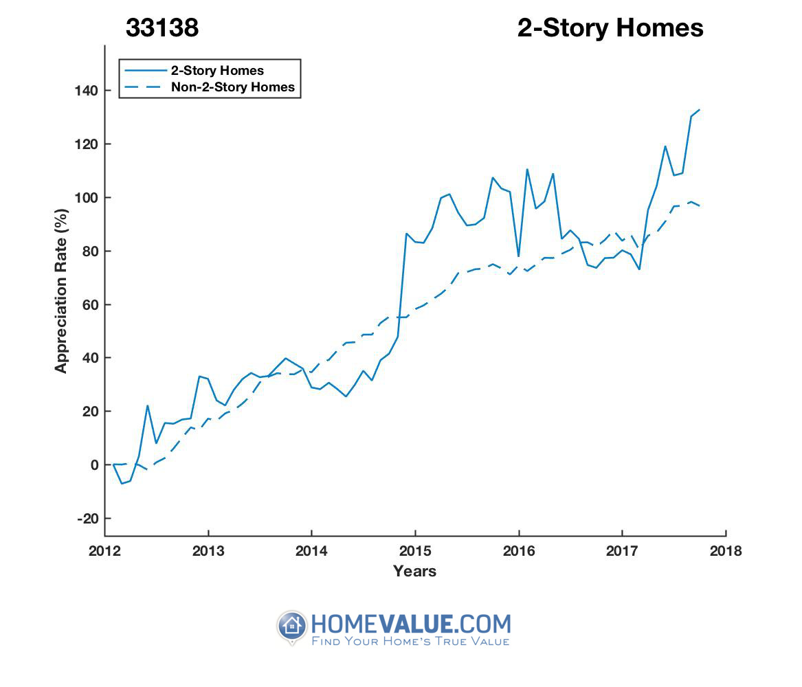 2 Stories Homes have appreciated 52% faster since 03/15/2012.