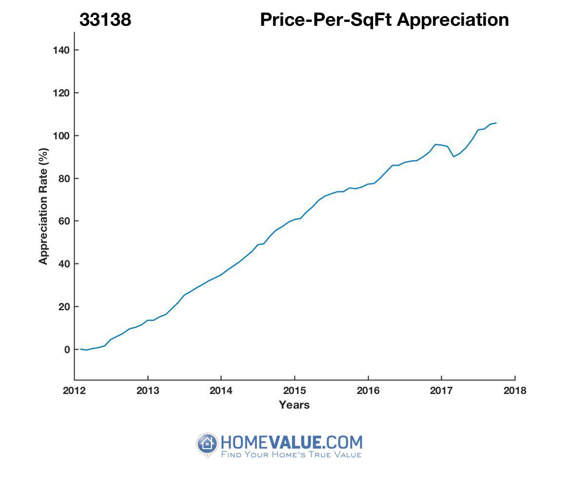 Average Price Per Sq.Ft. 33138