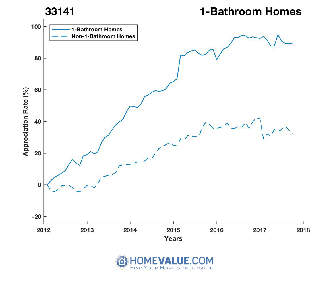 1 Bathroom Homes have appreciated 42% faster since 03/15/2012.