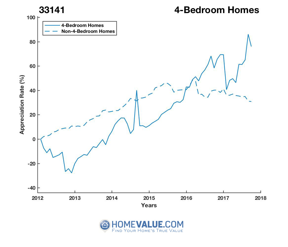4 Bedrooms Homes have appreciated 2.2x faster since 09/15/2012.