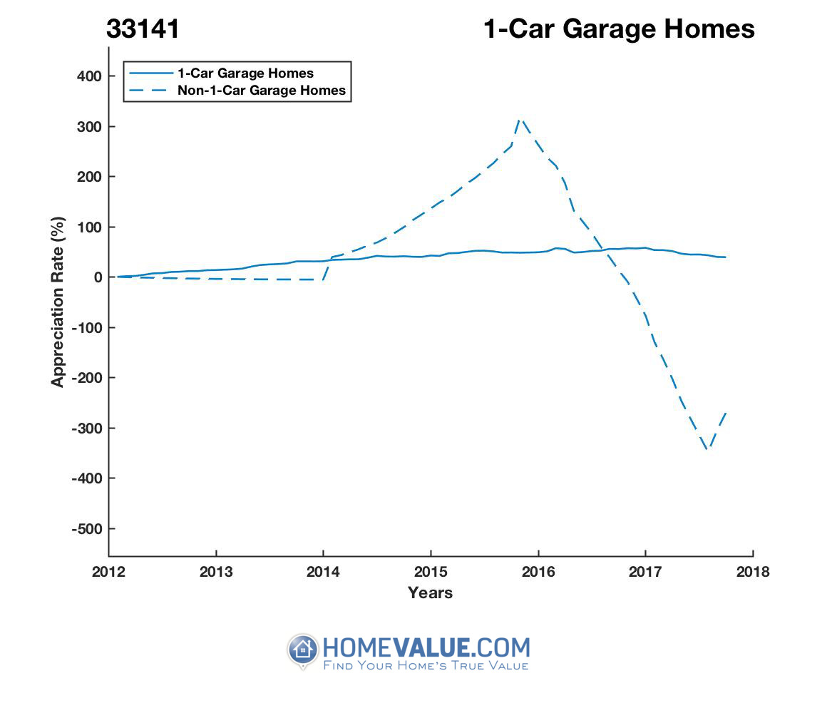 1 Car Garage Homes have appreciated 3.2x faster since 03/15/2014.