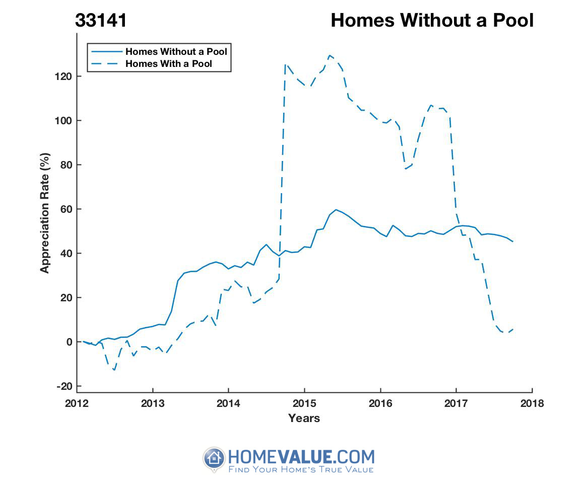 Homes Without A Pool Homes have appreciated 56% faster since 09/15/2014.