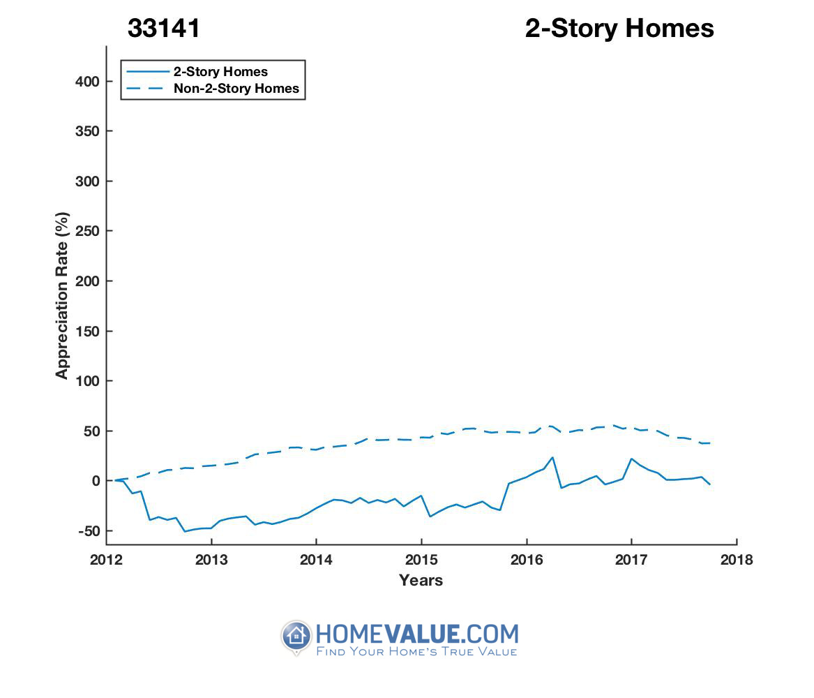 2 Stories Homes have appreciated 74% faster since 09/15/2012.