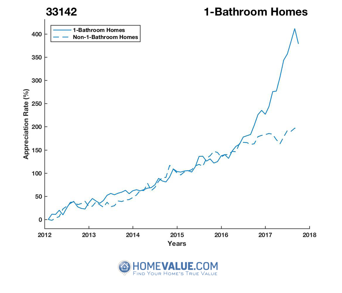 1 Bathroom Homes have appreciated 2.5x faster since 09/15/2012.