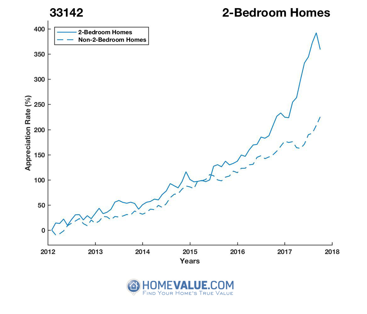 2 Bedrooms Homes have appreciated 92% faster since 09/15/2012.
