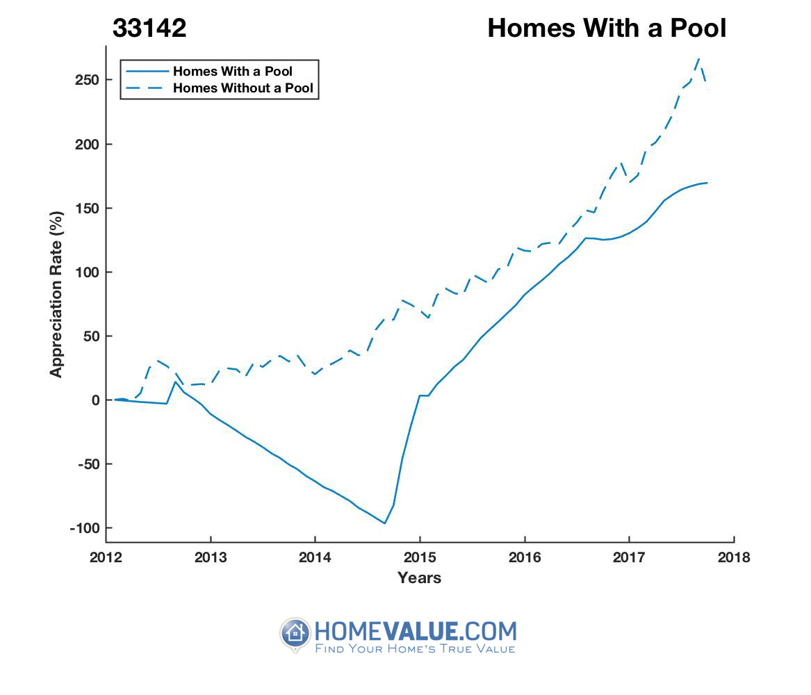 1 Homes With A Pool Homes have appreciated 14.2x faster since 09/15/2014.
