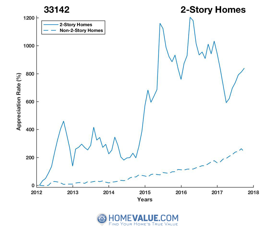2 Stories Homes have appreciated 3.8x faster since 03/15/2012.