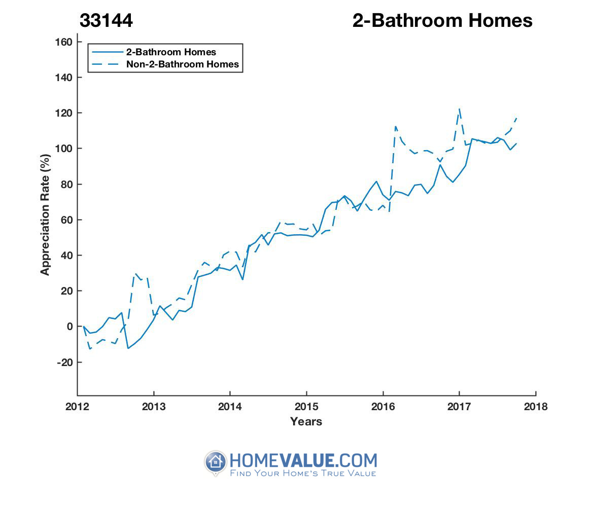 2 Bathrooms Homes have appreciated 53% faster since 09/15/2012.