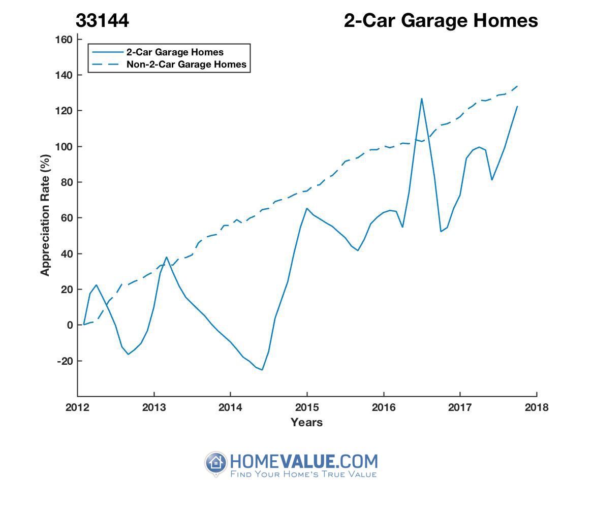 2 Car Garage Homes have appreciated 2.3x faster since 03/15/2014.