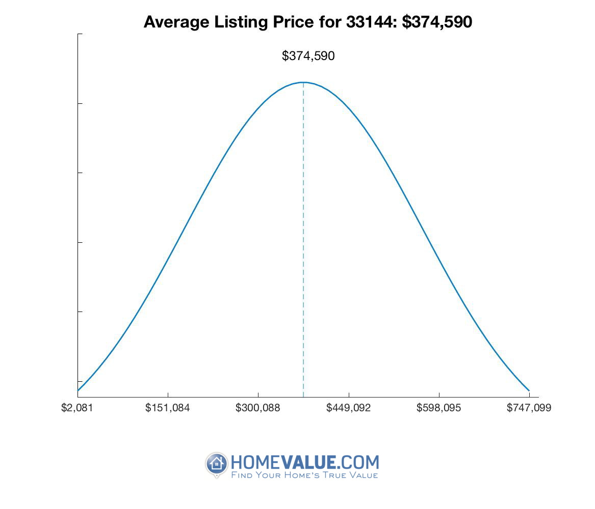 Average List Price 33144