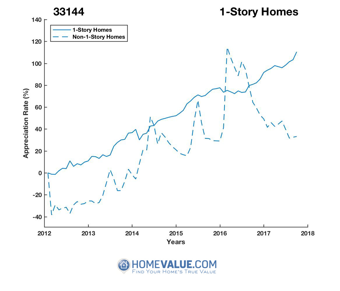 1 Story Homes have appreciated 56% faster since 03/15/2016.