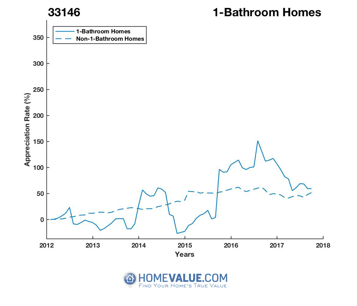 1 Bathroom Homes have appreciated 69% faster since 09/15/2013.