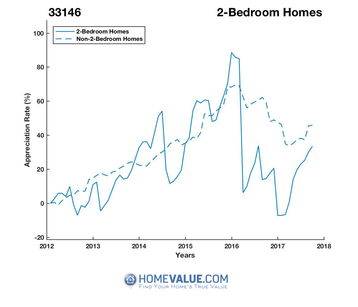 2 Bedrooms Homes have appreciated 36% faster since 03/15/2016.