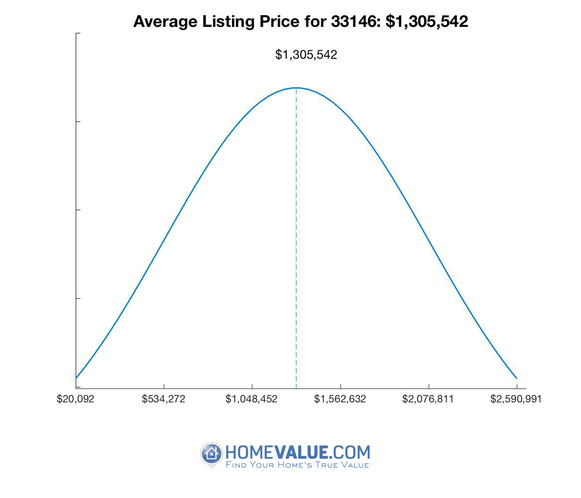 Average List Price 33146