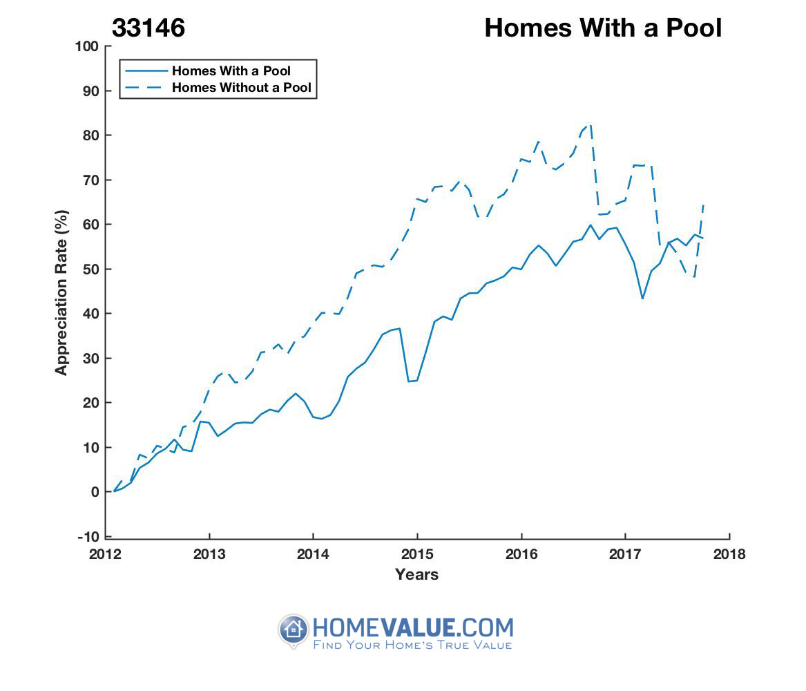 1 Homes With A Pool Homes have appreciated 15% faster since 03/15/2015.