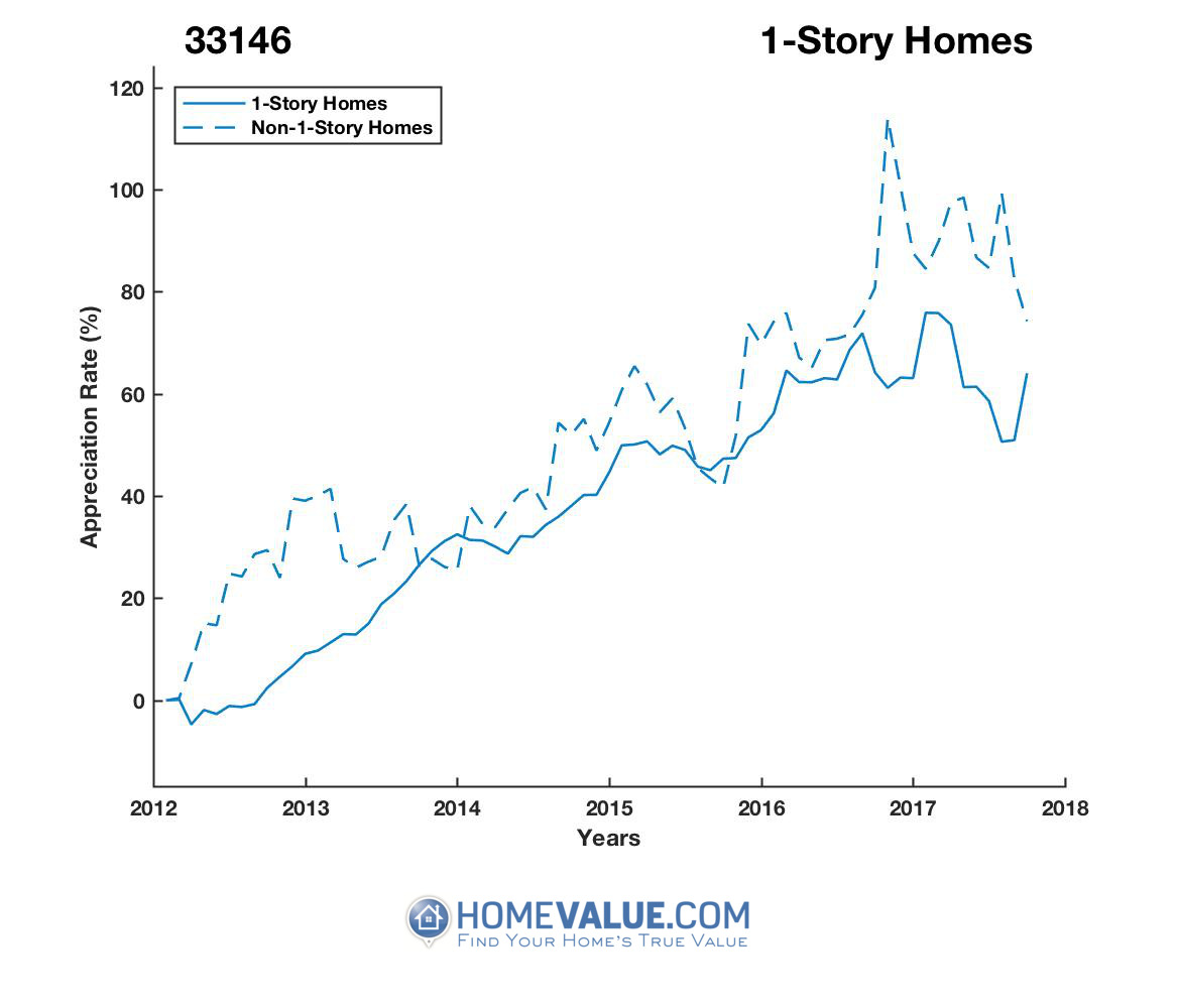 1 Story Homes have appreciated 25% faster since 09/15/2012.