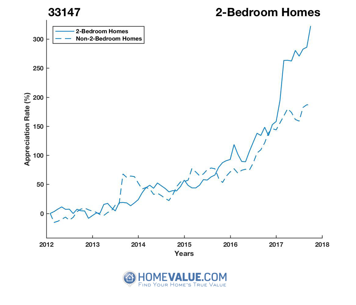 2 Bedrooms Homes have appreciated 2.8x faster since 09/15/2013.