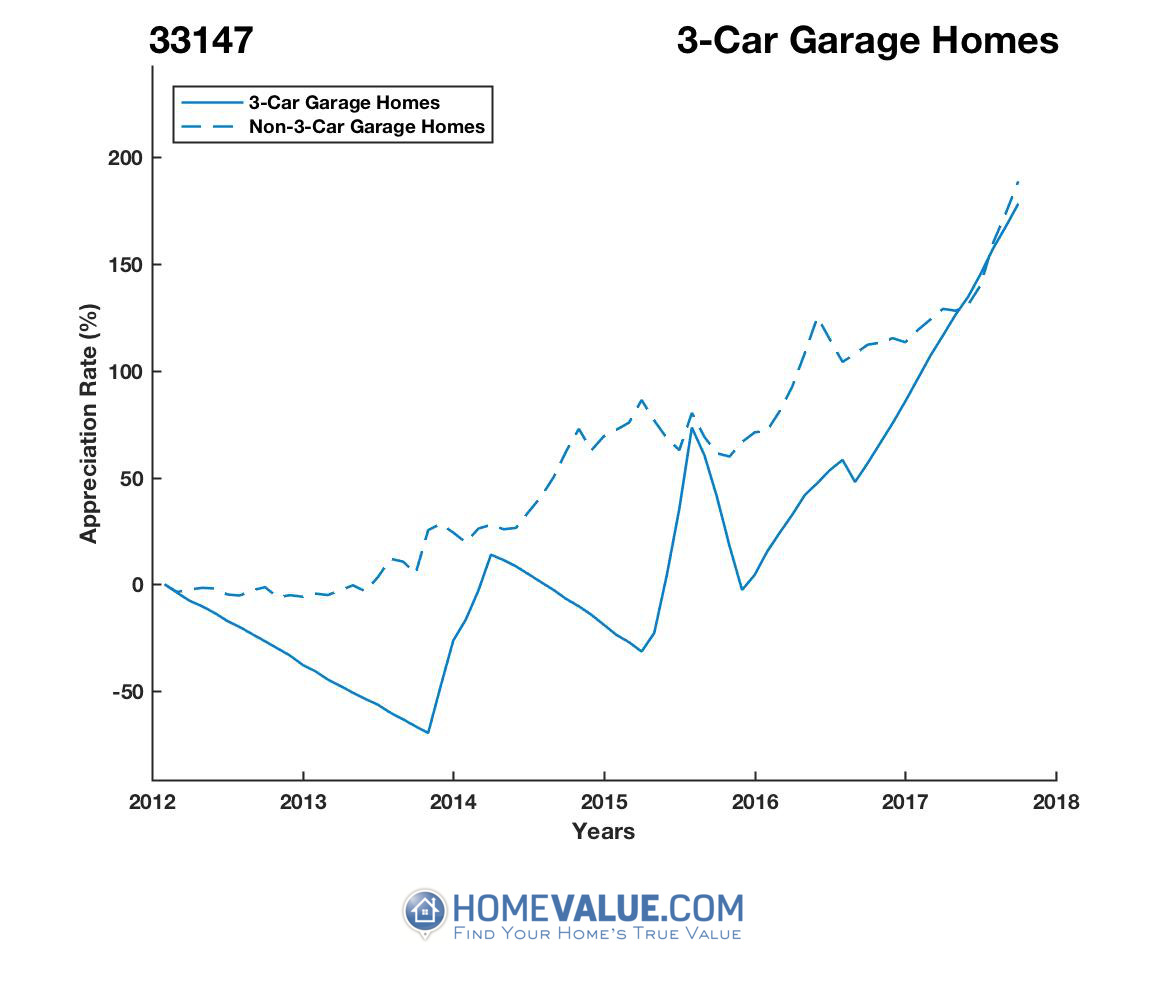 3 Car Garage Homes have appreciated 6.5x faster since 09/15/2013.