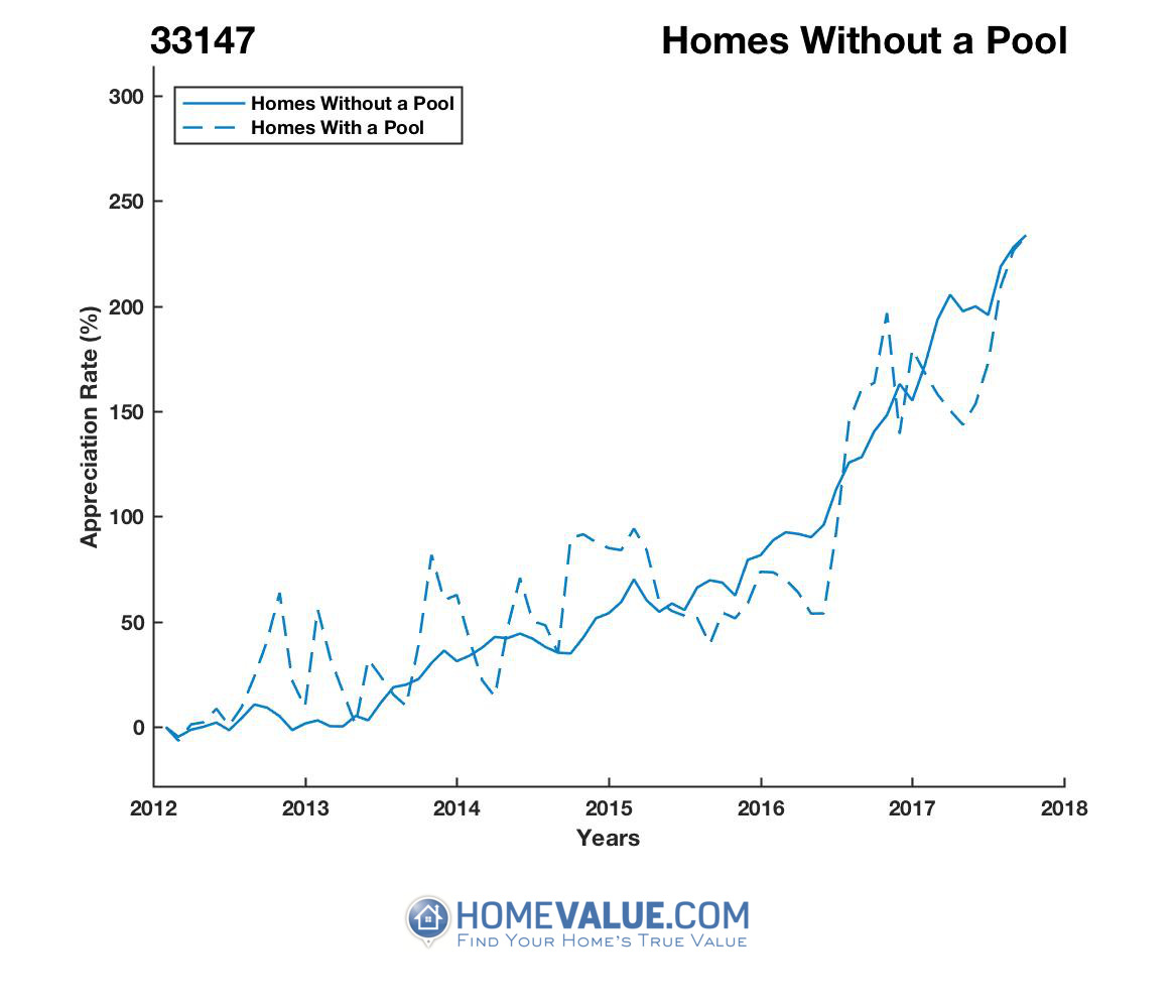 Homes Without A Pool Homes have appreciated 71% faster since 09/15/2014.