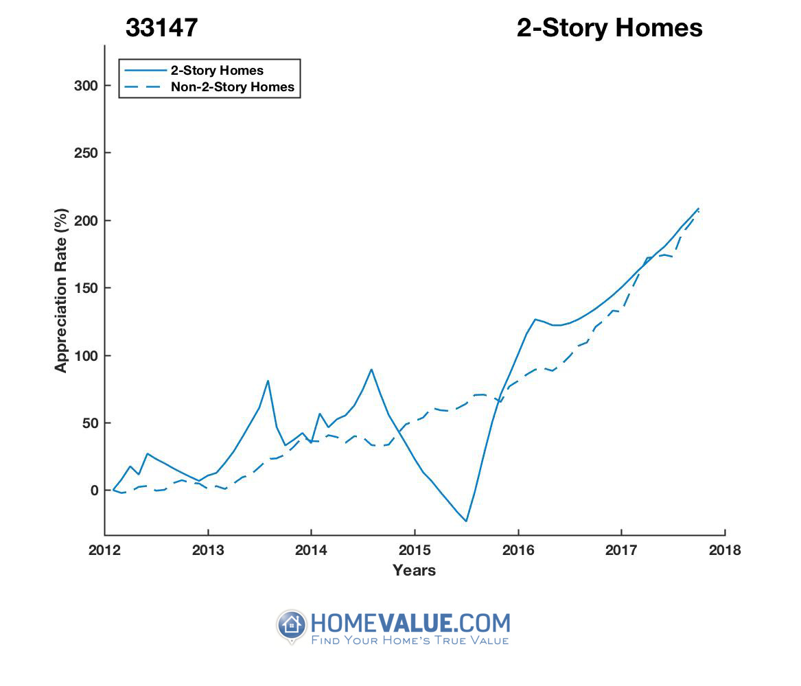 2 Stories Homes have appreciated 2.2x faster since 03/15/2015.