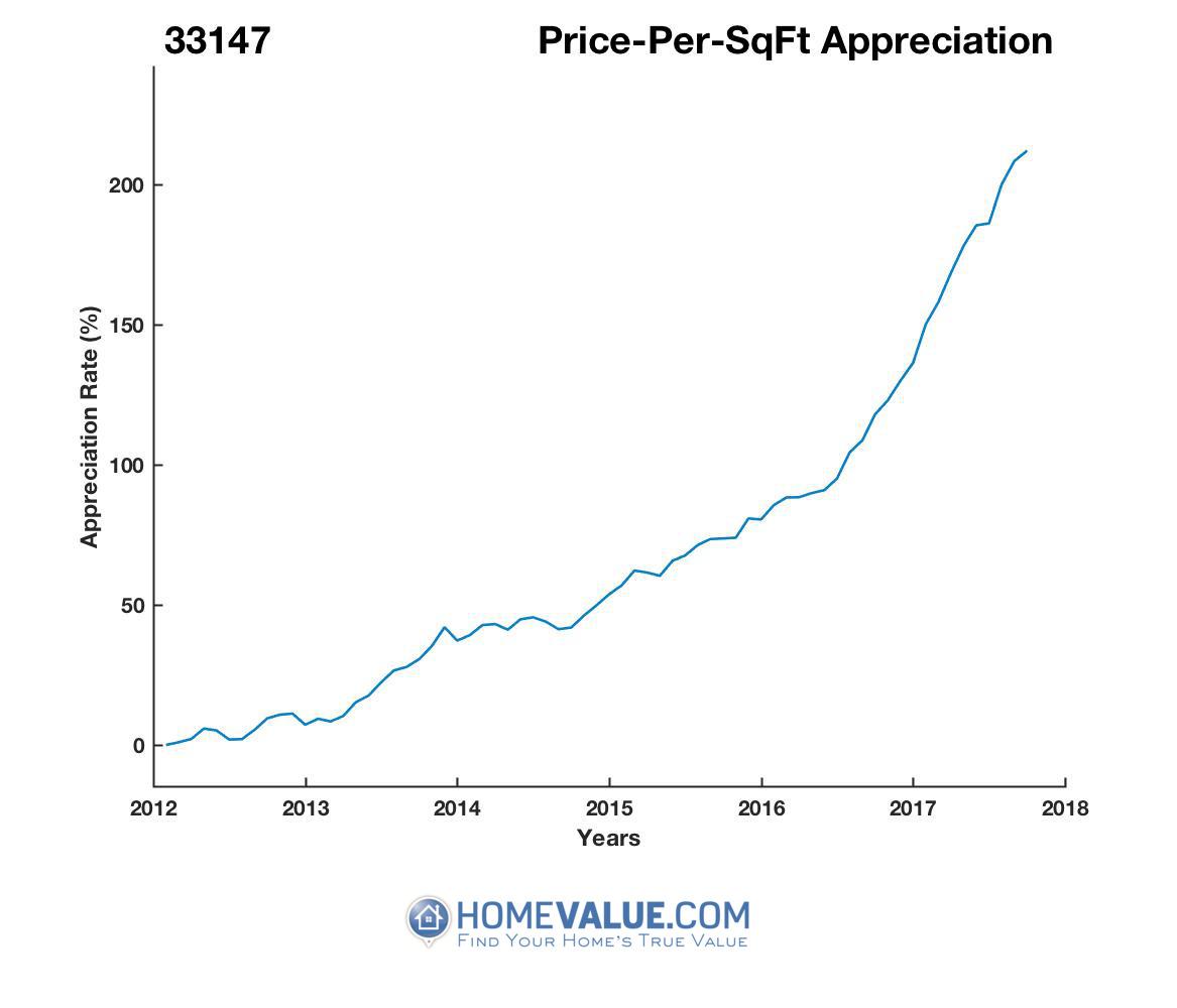 Average Price Per Sq.Ft. 33147