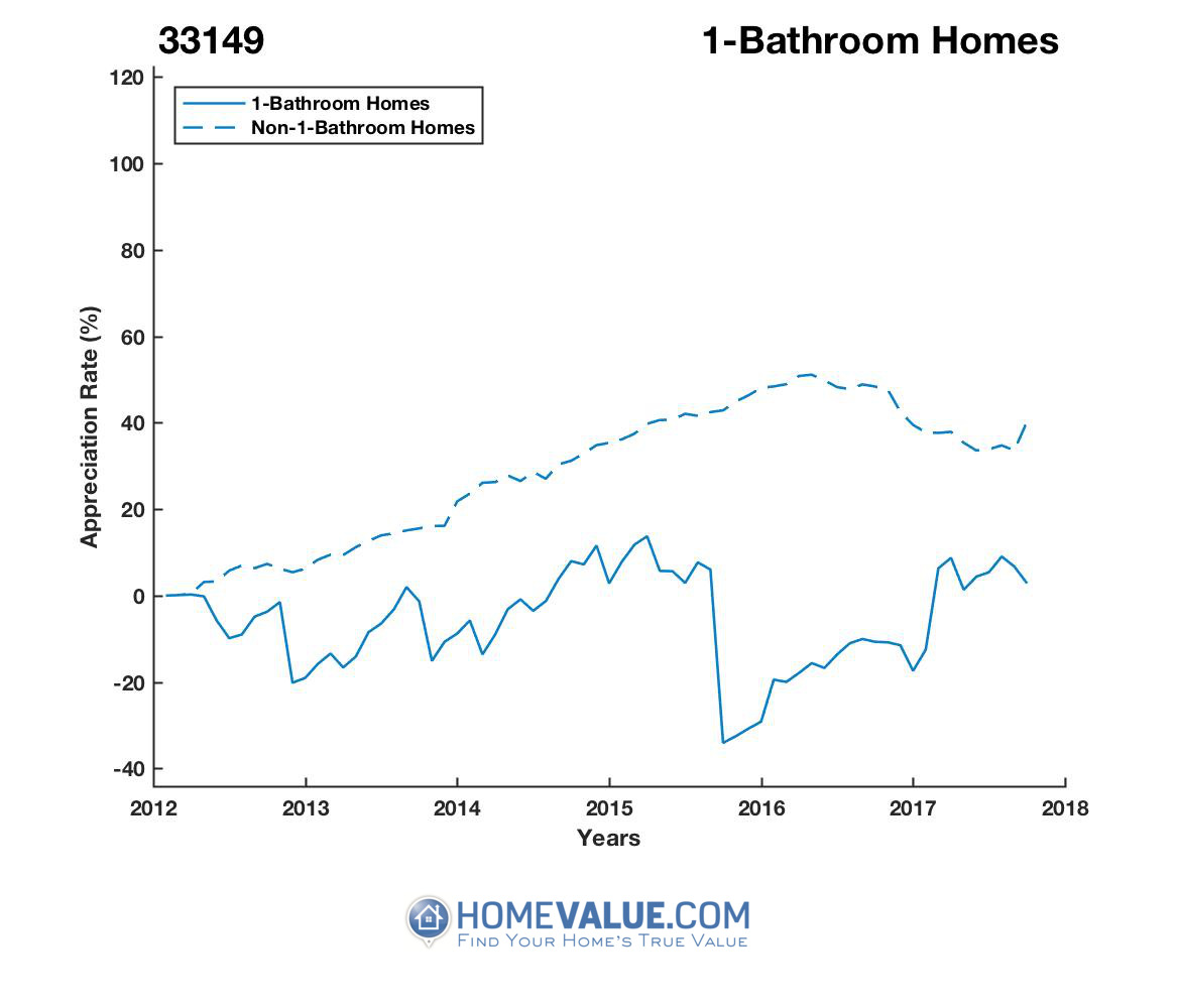 1 Bathroom Homes have appreciated 58% faster since 09/15/2015.