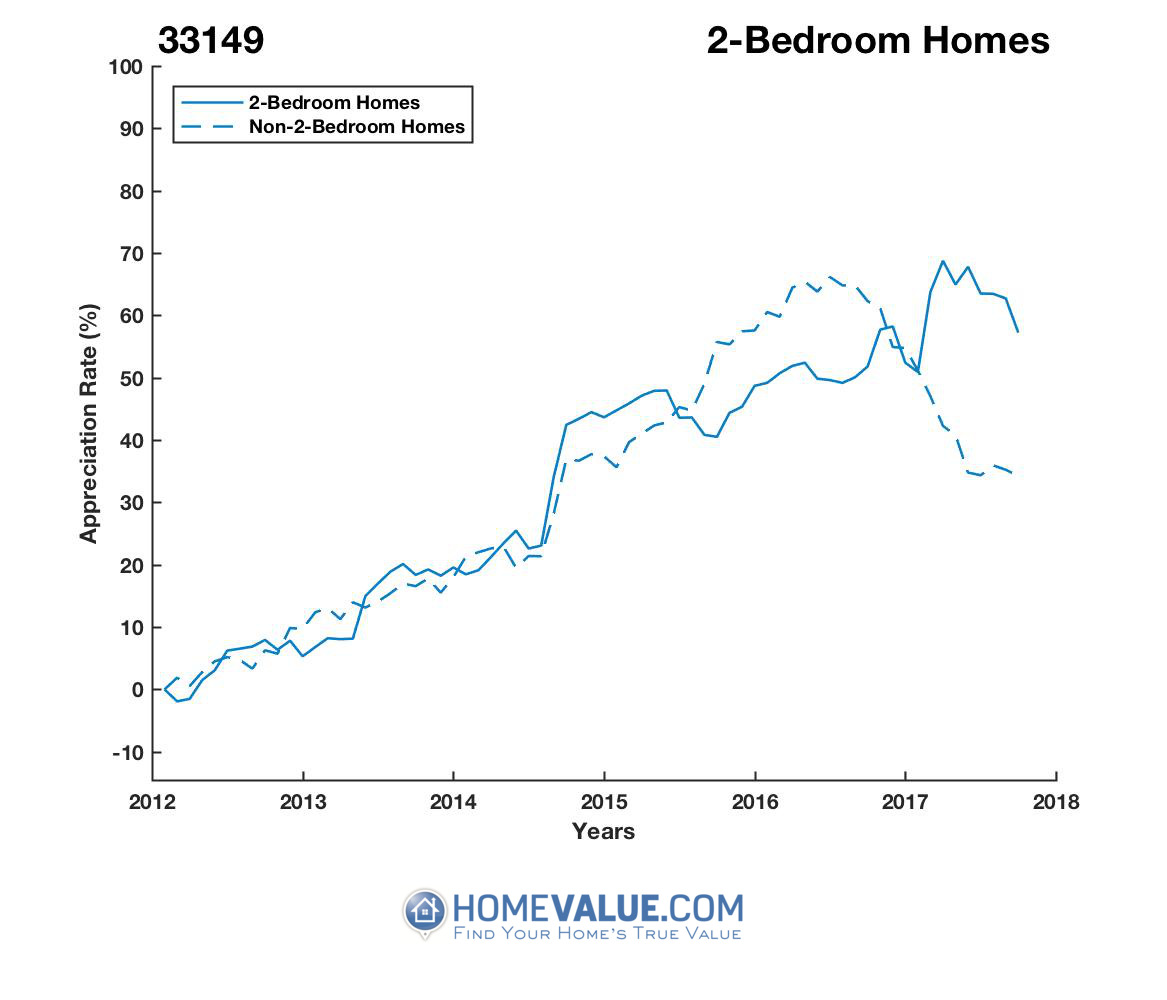 2 Bedrooms Homes have appreciated 26% faster since 03/15/2012.